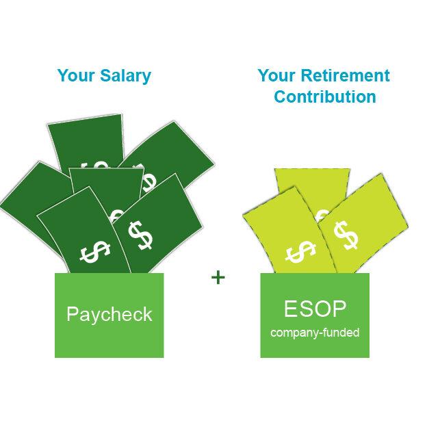 ESOP Benefits